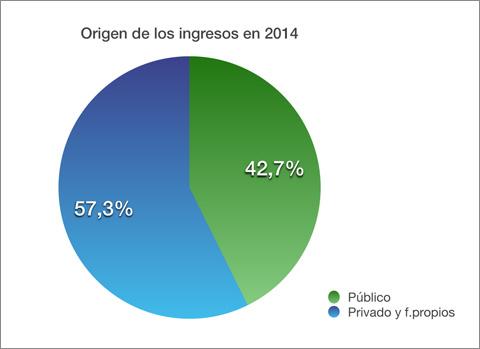 gráfica origen ingresos 2014
